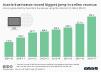 Aussie businesses record biggest online revenue jump