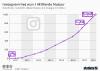 Anzahl der monatlich aktiven Nutzer von Instagram