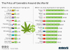 cannabis prices around the world