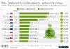 mögliche Steuereinnahmen auf Cannabis nach Städten