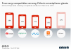 smartphone market share china vendors