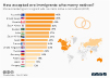 Where Immigrants Who Marry Are Most Accepted
