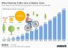 Bike-sharing programs worldwide