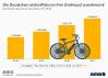 E-Bikes in deutschen Haushalten