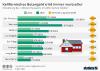 Häuserpreise in Kalifornien