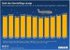Zahl der Nachtflüge in Deutschland