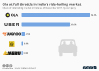 ride hailing market share india