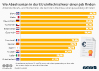 Anteil der Berufseinsteiger in der EU
