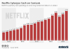 Netflix cash spending on streaming content