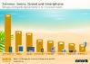 Nutzung digitaler Geräte im Urlaub