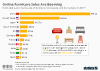 E-commerce sales of furniture