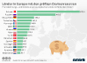 Devisenreserven in Europa