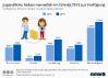 Einkommen deutscher Jugendlicher
