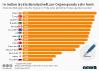 Bereitschaft zur Organspende in ausgewählten Ländern