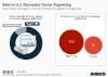 Bias in US Domestic Terror Reporting