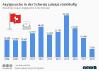 Asylgesuche in der Schweiz