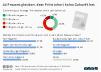 Umfrage zur Zukunft von Printmedien
