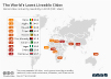 global cities ranked by least liveability