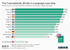 the share of primary and secondary students learning a foreign language.
