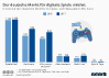 Umsatz auf dem deutschen Markt für Computer und Videospiele