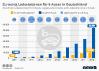 Zahl der E-Autos und -Tankstellen in Deutschland