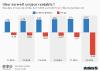 resultats trimestriels et croissance uber