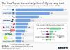 number of weekly departing long haul flights using narrowbody airlines