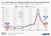 Chinese investment in the U.S. and Western Europe