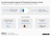 Environmental Impact of Flushing Contact Lenses