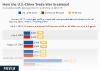 US-Chinese Trade War Escalates