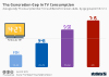 Daily TV consumption by US adults