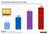 Durchschnittlicher Fernsehkonsum von US Amerikanern