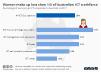Women in Australian ICT workforce