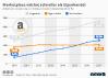 Anteil von amazon am Online-Umsatz in Deutschland