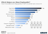 Which Majors Are Most Employable