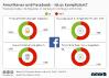 Änderung der Facebook-Nutzung in den USA