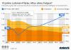 Folgen der Lehman-Pleite