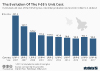 estimated cost of the F-35A by low rate initial production contract