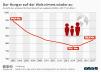 Anzahl der unterernährten Personen weltweit