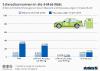 Anteil von Elektrofahrzeugen in Deutschland