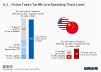 US China Trade Tariffs history