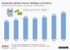 Bargeldloses Bezahlen in Deutschland