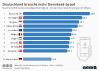 Länder mit dem schnellsten mobilen Internet