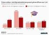 Bildungsstand der Österreicher mit Migrationshintergrund