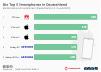 Marktanteil der Top 5 Smartphones in Deutschland