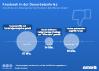 Anzahl der von Datenpannen bei Facebook betroffenen Nutzer