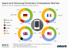 Apple and Samsung Dominate Smartphone Market