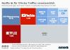 Zusammensetzung des weltweiten Downstream Internet Traffics