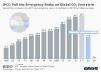 Global CO2 Emissions ipcc targets