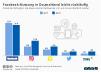 Nutzung Sozialer Netzwerke in Deutschland